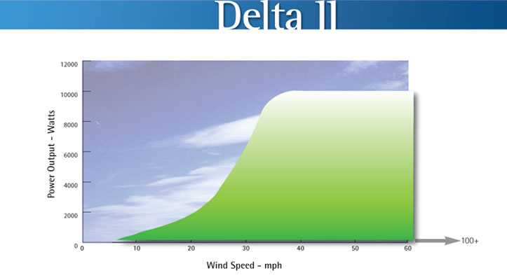 DeltaII Graph